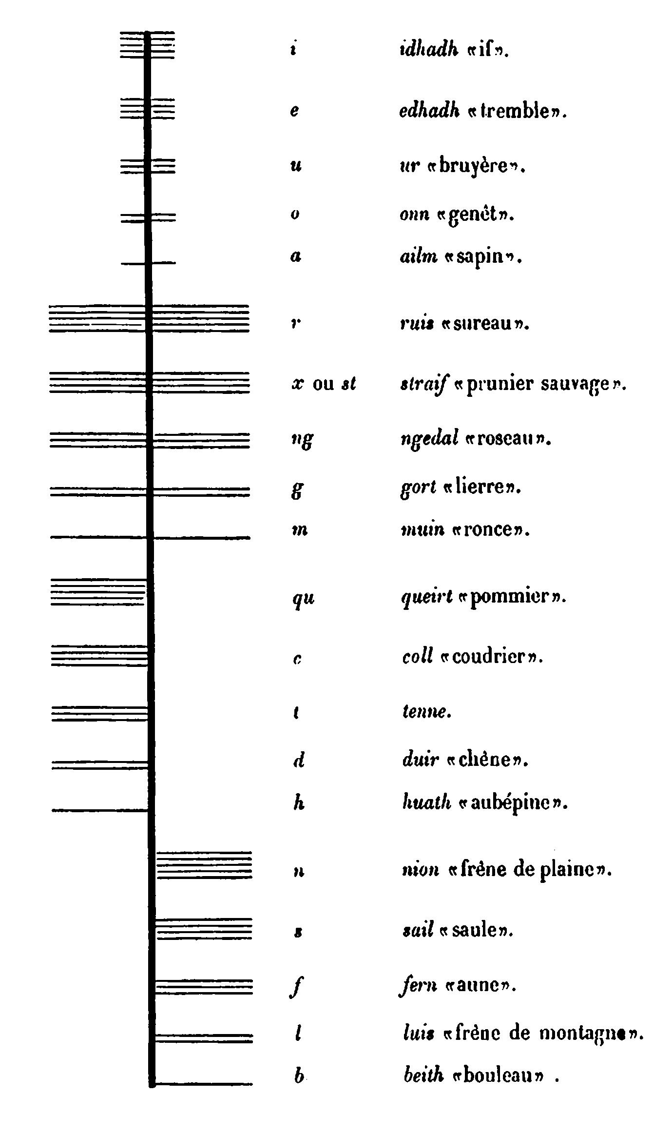 L'alphabet irlandais primitif et le dieu Ogmios